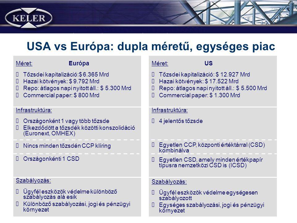USA vs Európa: dupla méretű, egységes piac Méret: Európa Tőzsdei kapitalizáció:$ 6.365 Mrd Hazai kötvények: $ 9.792 Mrd Repo: átlagos napi nyitott áll