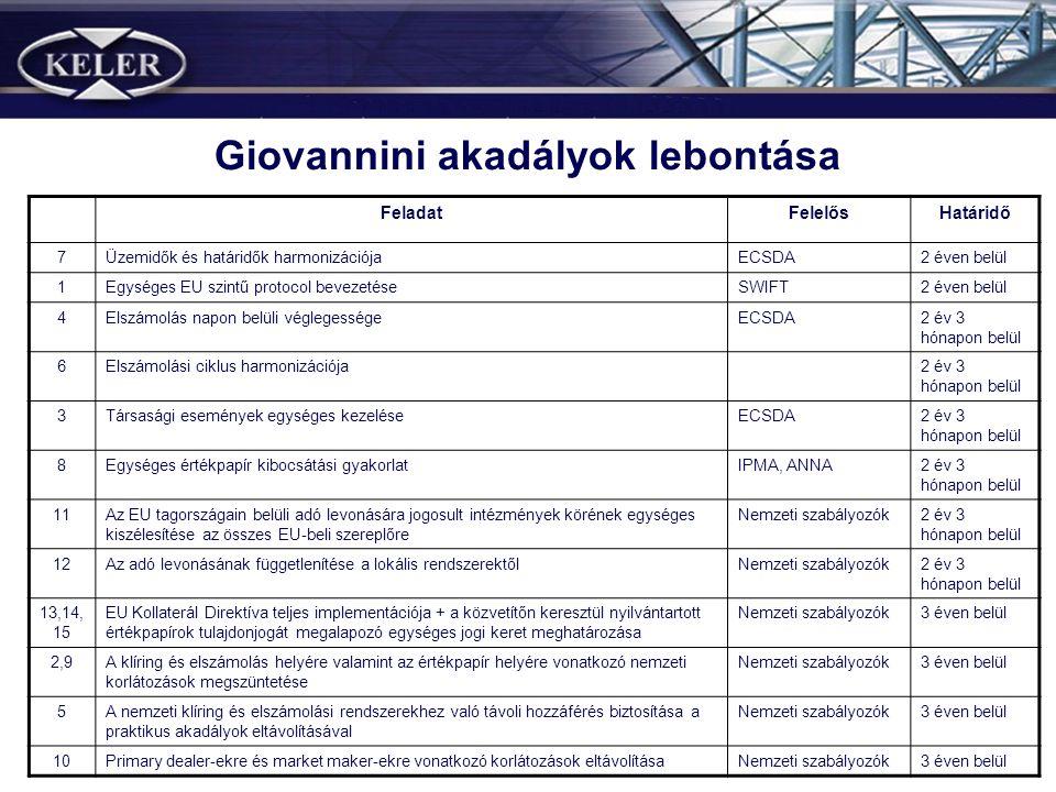 Giovannini akadályok lebontása FeladatFelelősHatáridő 7Üzemidők és határidők harmonizációjaECSDA2 éven belül 1Egységes EU szintű protocol bevezetéseSW