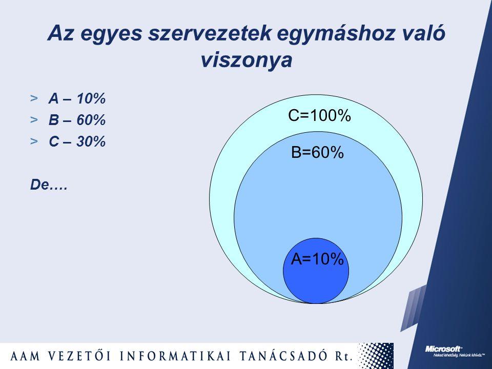 Az egyes szervezetek egymáshoz való viszonya  A – 10%  B – 60%  C – 30% De…. A=10% B=60% C=100%