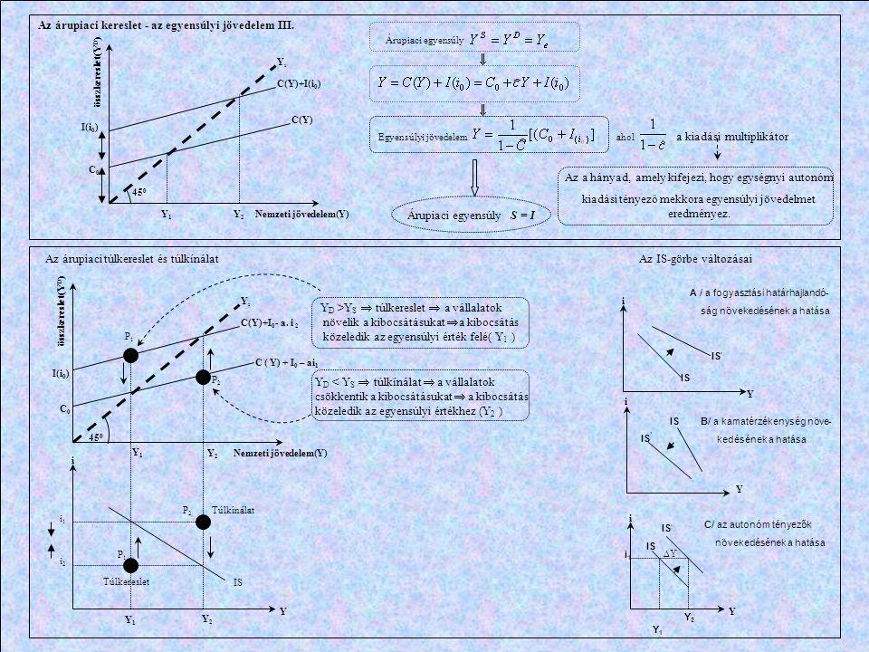 45 0 YsYs C(Y)+I(i 0 ) C(Y) C0C0 I(i 0 ) Y1Y1 Y 2 Nemzeti jövedelem(Y) összkereslet(Y D ) Az árupiaci kereslet - az egyensúlyi jövedelem III. Árupiaci