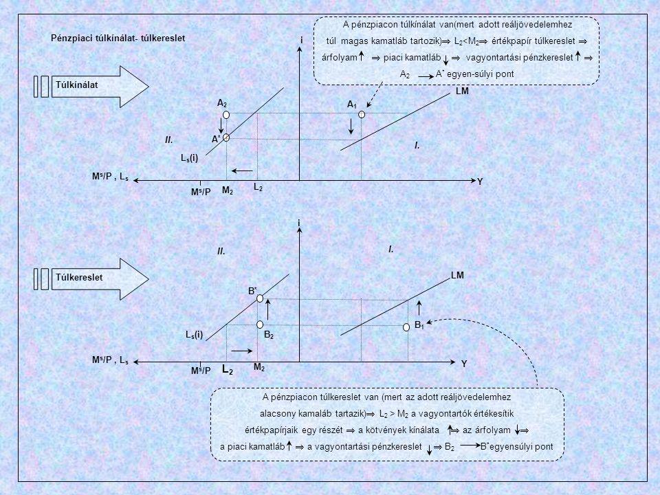 A2A2 A1A1 A*A* B1B1 B2B2 B*B* LM Y Y L s (i) M s /P, L s i i I. II. M s /P M2M2 L2L2 A pénzpiacon túlkínálat van(mert adott reáljövedelemhez túl magas