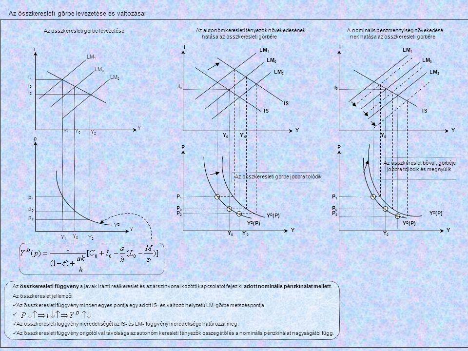 Az összkeresleti görbe levezetése Az összkeresleti görbe levezetése és változásai LM 1 LM 0 Y2Y2 Y Y0Y0 Y 1 Y1Y1 Y 0 Y 2 Y i LM 2 i0i0 i1i1 i2i2 p1p1
