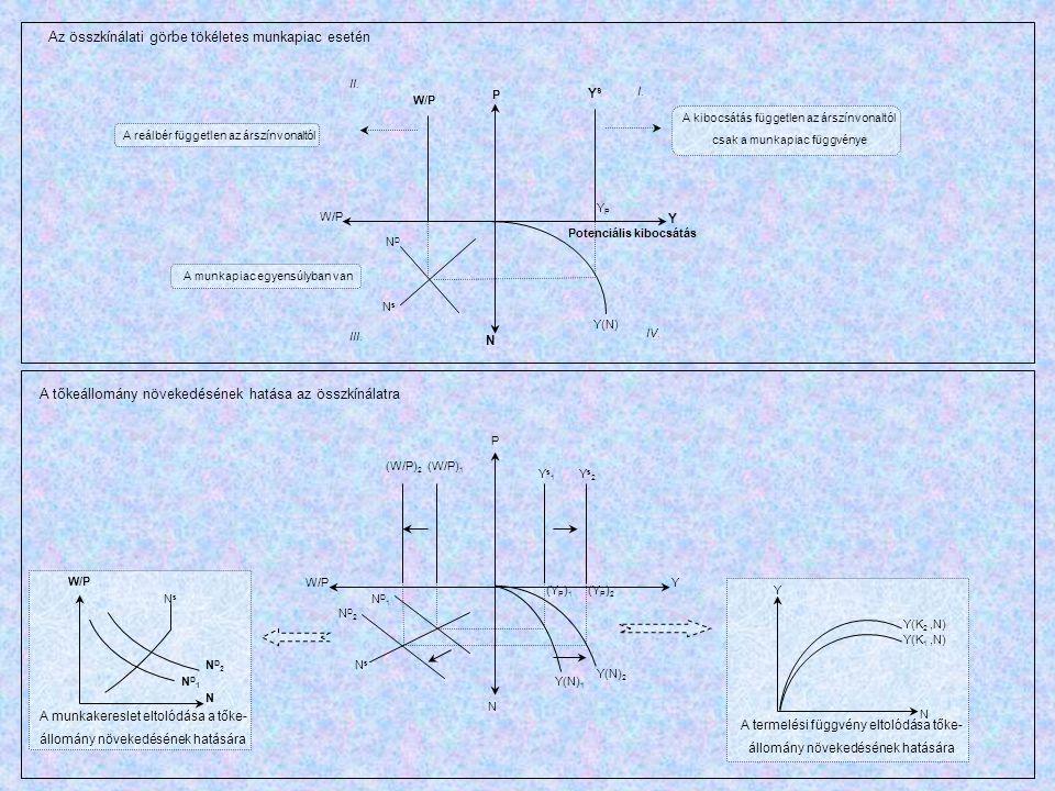P Y YPYP YsYs Y(N) NDND NsNs W/P N I. II. III. IV. A reálbér független az árszínvonaltól A kibocsátás független az árszínvonaltól csak a munkapiac füg