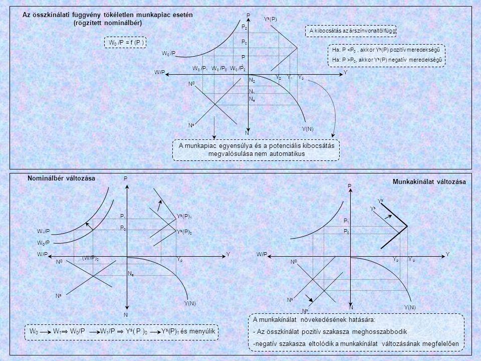 W 0 /P W/P Y YY Y s (P) P N Y(N) NDND NsNs YpYp Y1Y1 Y2Y2 NeNe N1N1 N2N2 W 0 /P 2 W 0 /P 0 W 0 /P 1 P2P2 P0P0 P1P1 W 0 /P = f (P ) A kibocsátás az árs
