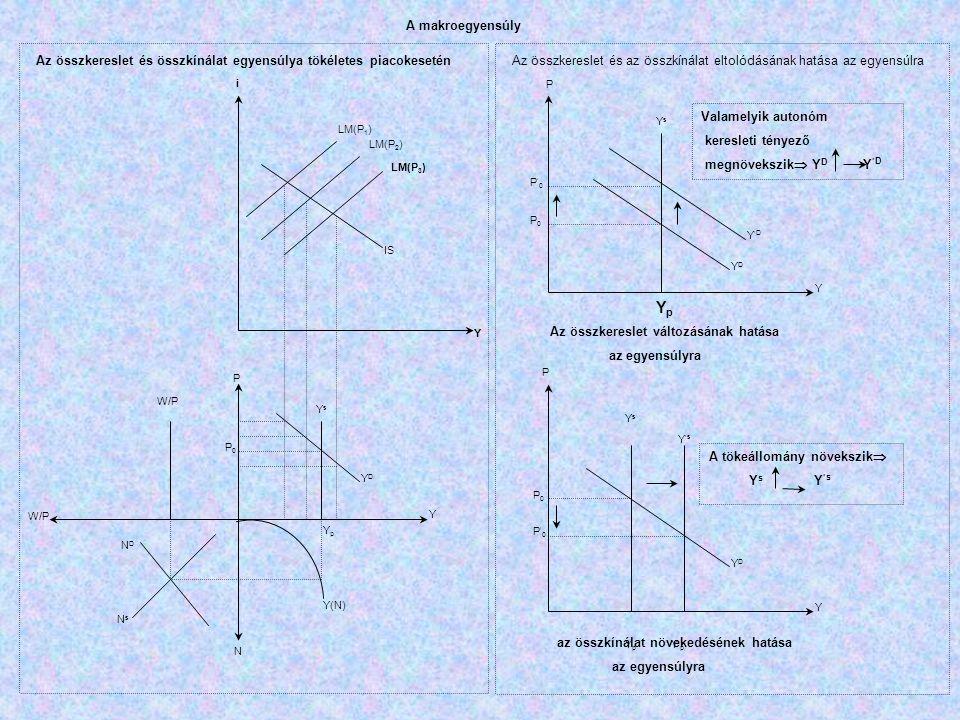 P0P0 P YsYs YDYD Y Y YpYp Y(N) N N D N s W/P IS LM(P 1 ) LM(P 2 ) LM(P 3 ) i Az összkereslet és összkínálat egyensúlya tökéletes piacokesetén P P YDYD