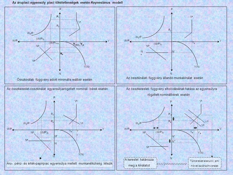 P P P P YsYs YY YY W 0 /P P1P1 P0P0 (W/P) 0 (W/P) min. W/P NN N N NeNe NDND NsNs Y(N) Y min. YpYp Összkínálati függvény adott minimális reálbér esetén