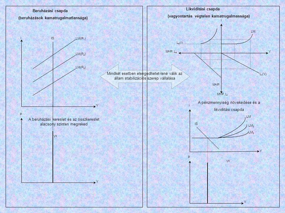IS LM(P 1 ) LM(P 2 ) LM(P 3 ) i P YDYD Y Y Beruházási csapda (beruházások kamatrugalmatlansága) A beruházási kereslet és az összkereslet alacsony szin
