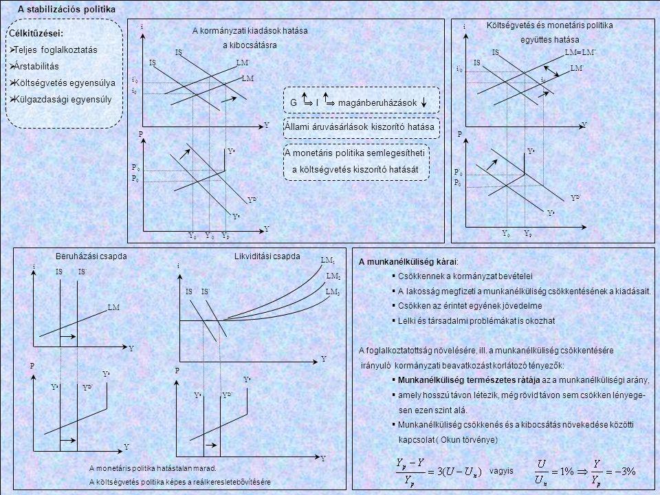 A stabilizációs politika YsYs YsYs Y Y Y Y Y Y Y i i i i PP P P P'0P'0 P0P0 i0i0 i'0i'0 i0i0 i'0i'0 P'0P'0 P0P0 YsYs YD'YD' YPYP Y'0Y'0 Y0Y0 LM ' LM I