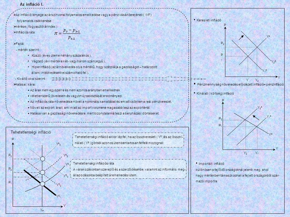 Y YPYP P YD1YD1 YD2YD2 YD3YD3 Ys1Ys1 Ys2Ys2 Ys3Ys3 P3P3 P2P2 P1P1 Tehetetlenségi infláció  Az infláció lényege:az árszínvonal folyamatos emelkedése v