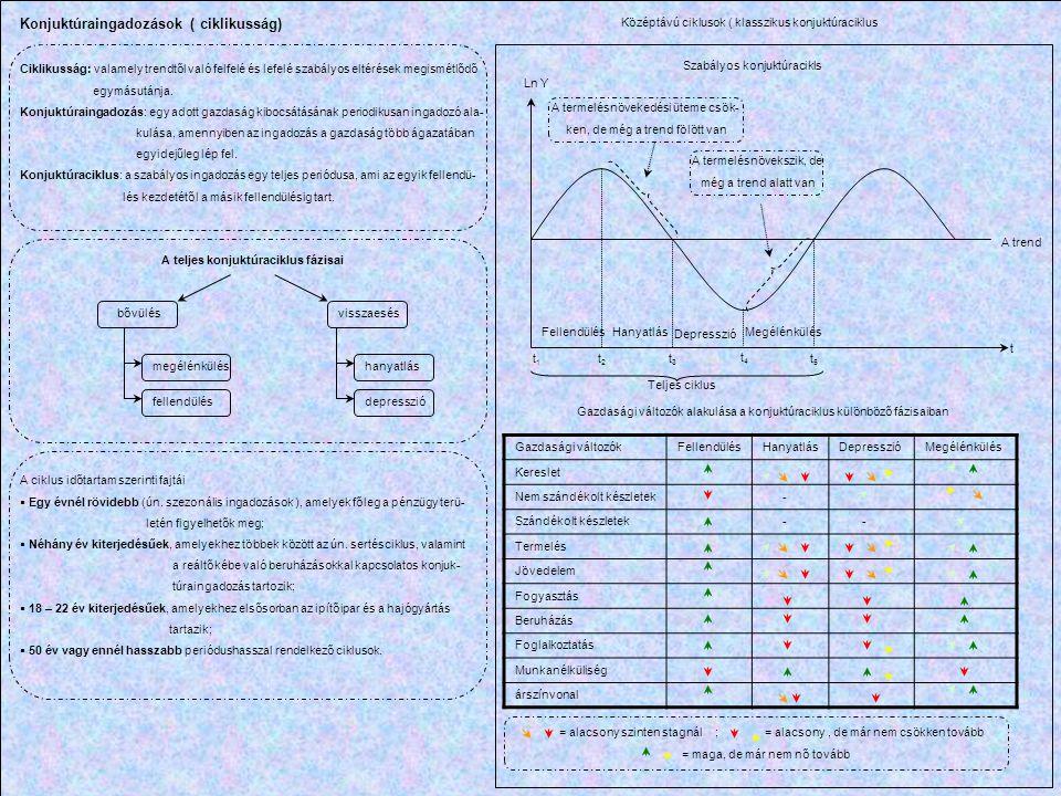 Ln Y t1t1 t 3 t 4 t 5 t t 2 Szabályos konjuktúracikls Teljes ciklus FellendülésHanyatlás A termelésnövekedési üteme csök- ken, de még a trend fölött v