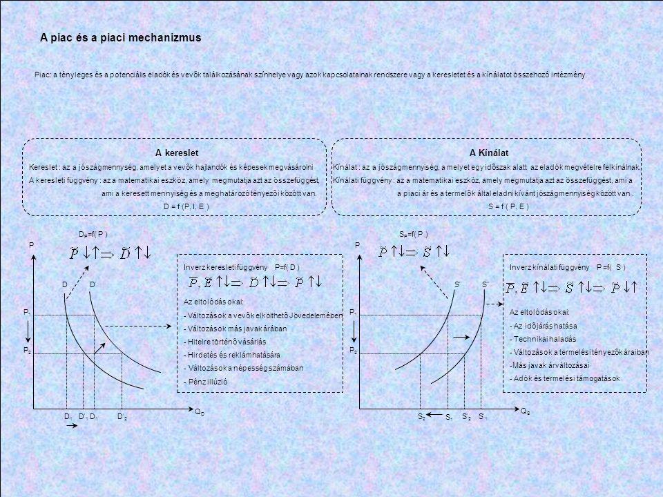 P QQ Q PP PP Q Q Tökéletesen rugalmatlan kínálat S S S S S Végtelenül rugalmas kínálatRugalmas kínálat Rugalmatlan kínálat Egységnyi kínálatrugalmasság P2P2 P1P1 P2P2 P2P2 P1P1 P1P1 S1S1 S2S2 S2S2 S2S2 S1S1 S1S1 A kínálat árrugalmassága A kereslet árrugalmassága P P P P P Q Q Q QQ Tökéletesen rugalmatlan keresletVégtelen rugalmas kereslet P Q  P >1  P =1  P <1 A kereslet rugalmassága különböző pontban  P = 0  P =  D D D D D D D D D D D D P2P2 P1P1 P2P2 P1P1 P2P2 P1P1 D2D2 D1D1 D2D2 D1D1 D2D2 D1D1 TR + TR - Rugalmas kereslet Rugalmatlan kereslet Egységnyi rugalmas kereslet TR + TR - TR + TR -
