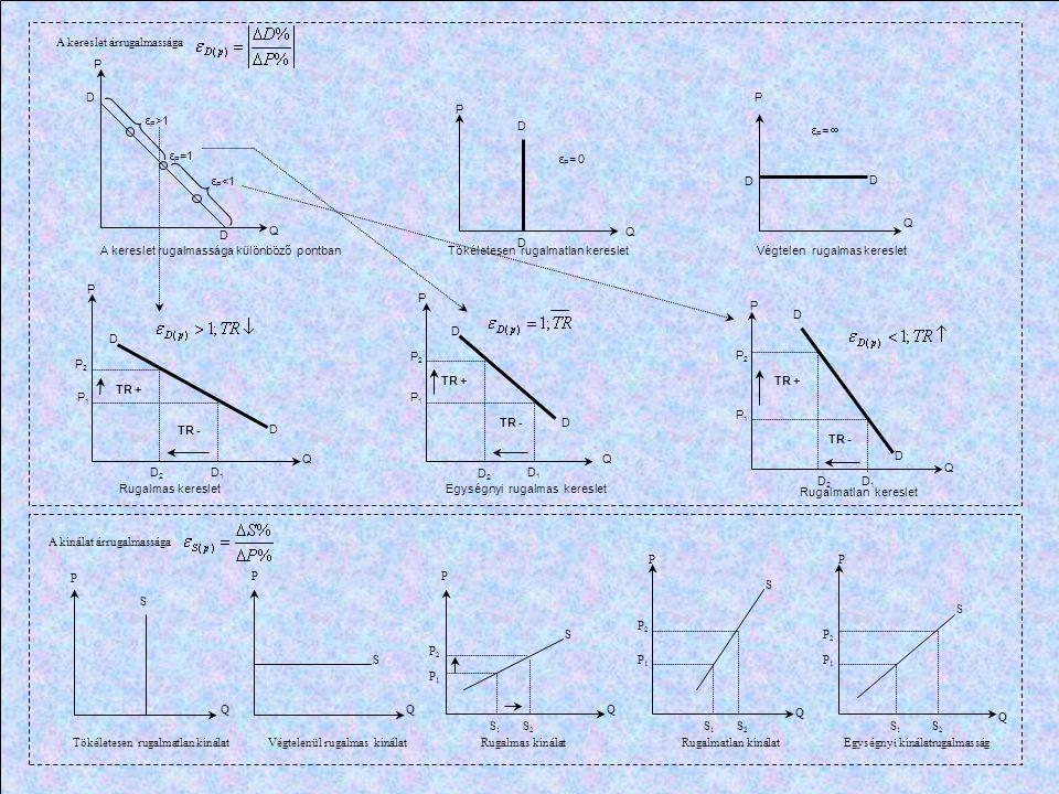 P P P QQ Q PePe QeQe S D P1P1 P2P2 Többlet ( túlkínálat ) Hiány ( túlkereslet ) D2D2 D1D1 S1S1 S2S2 S S S S d d d d E E E E'E' E P P P P P P A piaci egyensúly és az ármechanizmus A keresleti, illetve a kínálati görbe eltolódásának hatása az egyensúlyi árra Eltolódnak Marshall-kereszt P P P Q Q Q S L S S S m E E E E E E E E E Az idő szerepe a piaci folyamatokban ( a vállalatok reagálási lehetőségei a piaci igényekre ) Pillanatnyi egyensúly Rövid távú egyensúly hosszú távú gyensúly