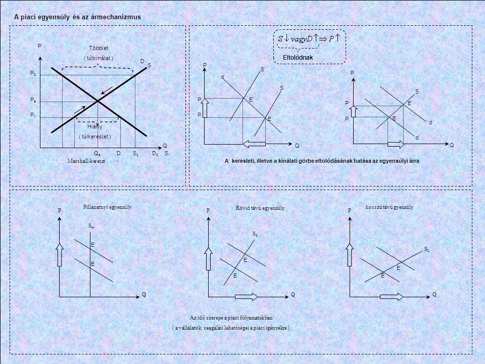 Y MP N Y (K, N ) N N MP N (N) A termelési függvény és a határtermékfüggvény > 0, pozitív < 0, csökkenő meredekségű W/P N D (W/P) N A munkakeresleti görbe W/P N s (W/P) N*N* N Az Összesített munkakínálati görbe N s (W/P) min.