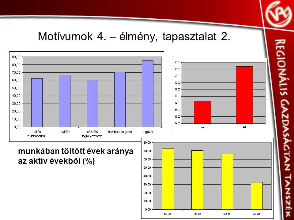 Motívumok 4. – élmény, tapasztalat 2. munkában töltött évek aránya az aktív évekből (%)