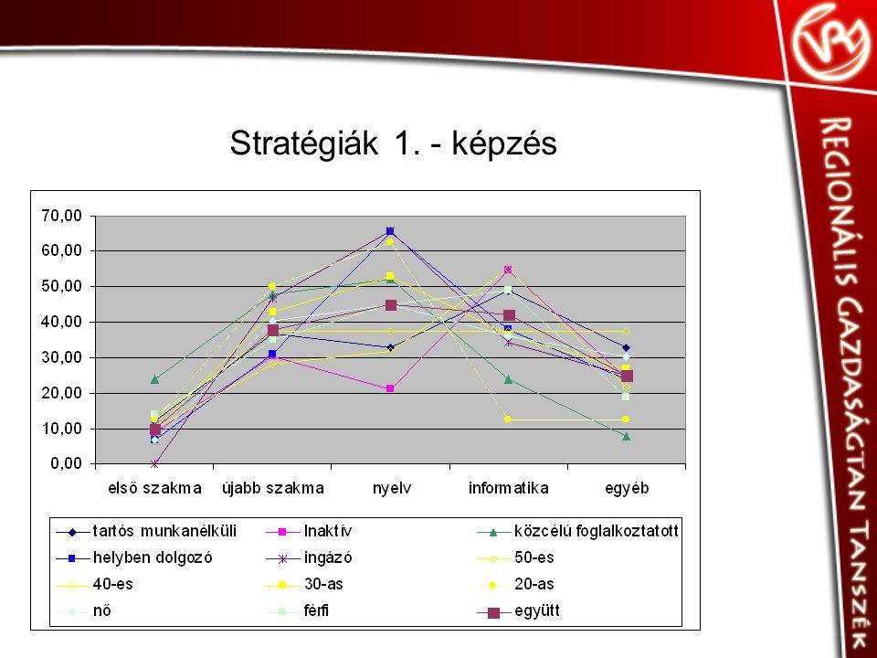 Stratégiák 1. - képzés