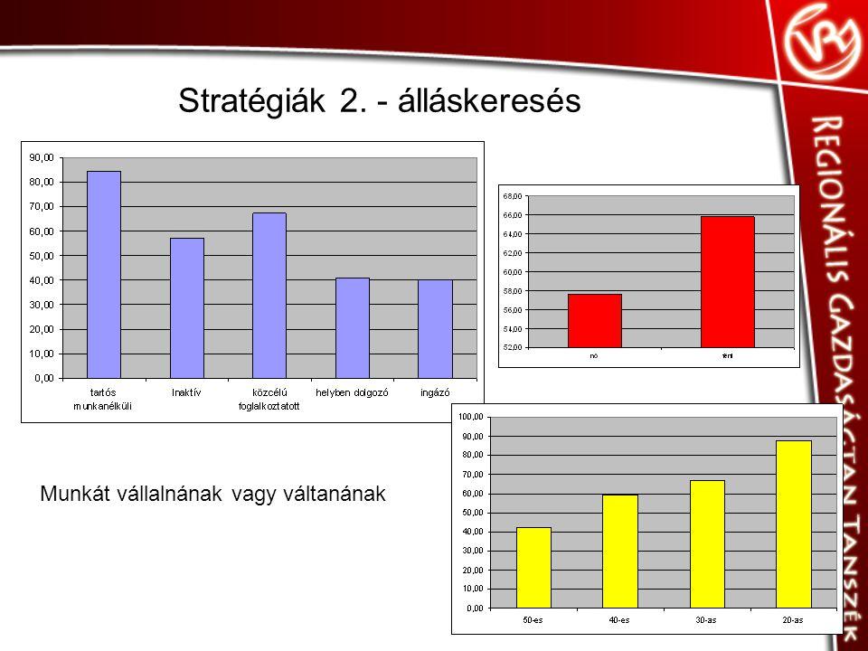 Stratégiák 2. - álláskeresés Munkát vállalnának vagy váltanának