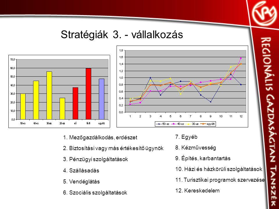 Stratégiák 3. - vállalkozás 1. Mezőgazdálkodás, erdészet 2.
