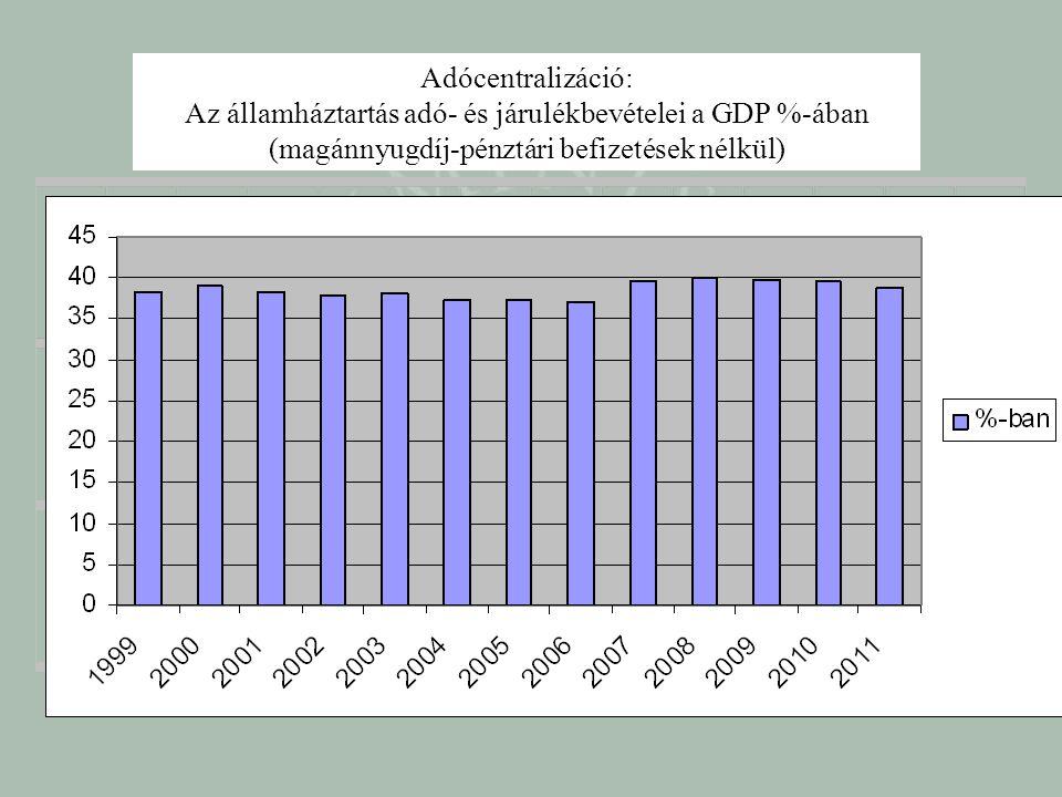 Adócentralizáció: Az államháztartás adó- és járulékbevételei a GDP %-ában (magánnyugdíj-pénztári befizetések nélkül)