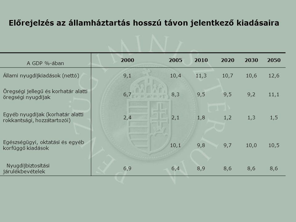 Előrejelzés az államháztartás hosszú távon jelentkező kiadásaira A GDP %-ában 200020052010202020302050 Állami nyugdíjkiadások (nettó)9,110,411,310,710