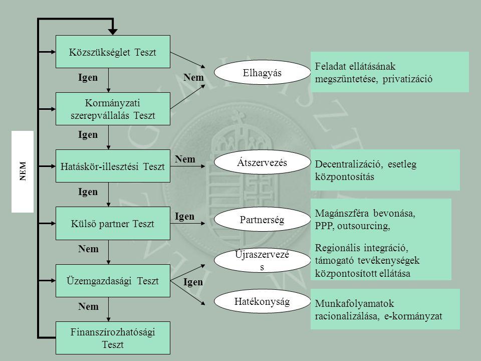 Közszükséglet Teszt Kormányzati szerepvállalás Teszt Hatáskör-illesztési Teszt Külső partner Teszt Üzemgazdasági Teszt Finanszírozhatósági Teszt Igen