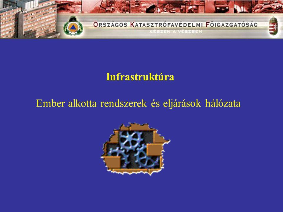 Infrastruktúra Ember alkotta rendszerek és eljárások hálózata