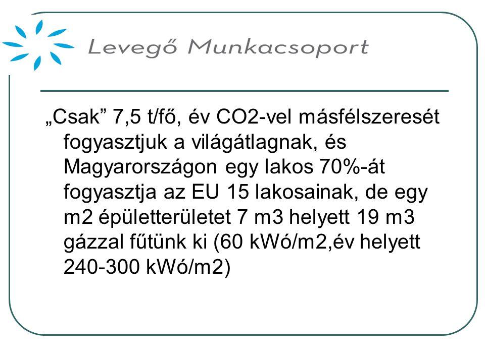 """""""Csak 7,5 t/fő, év CO2-vel másfélszeresét fogyasztjuk a világátlagnak, és Magyarországon egy lakos 70%-át fogyasztja az EU 15 lakosainak, de egy m2 épületterületet 7 m3 helyett 19 m3 gázzal fűtünk ki (60 kWó/m2,év helyett 240-300 kWó/m2)"""