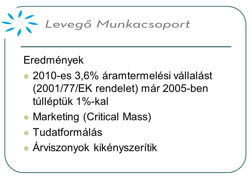 Eredmények  2010-es 3,6% áramtermelési vállalást (2001/77/EK rendelet) már 2005-ben túlléptük 1%-kal  Marketing (Critical Mass)  Tudatformálás  Árviszonyok kikényszerítik