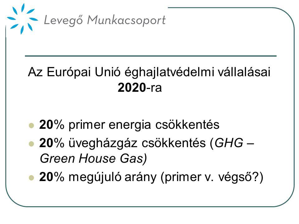 Az Európai Unió éghajlatvédelmi vállalásai 2020-ra  20% primer energia csökkentés  20% üvegházgáz csökkentés (GHG – Green House Gas)  20% megújuló arány (primer v.