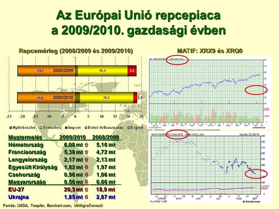 Az Európai Unió repcepiaca a 2009/2010. gazdasági évben Forrás: USDA, Toepfer, Barchart.com, UkrAgroConsult Repcemérleg (2008/2009 és 2009/2010) MATIF