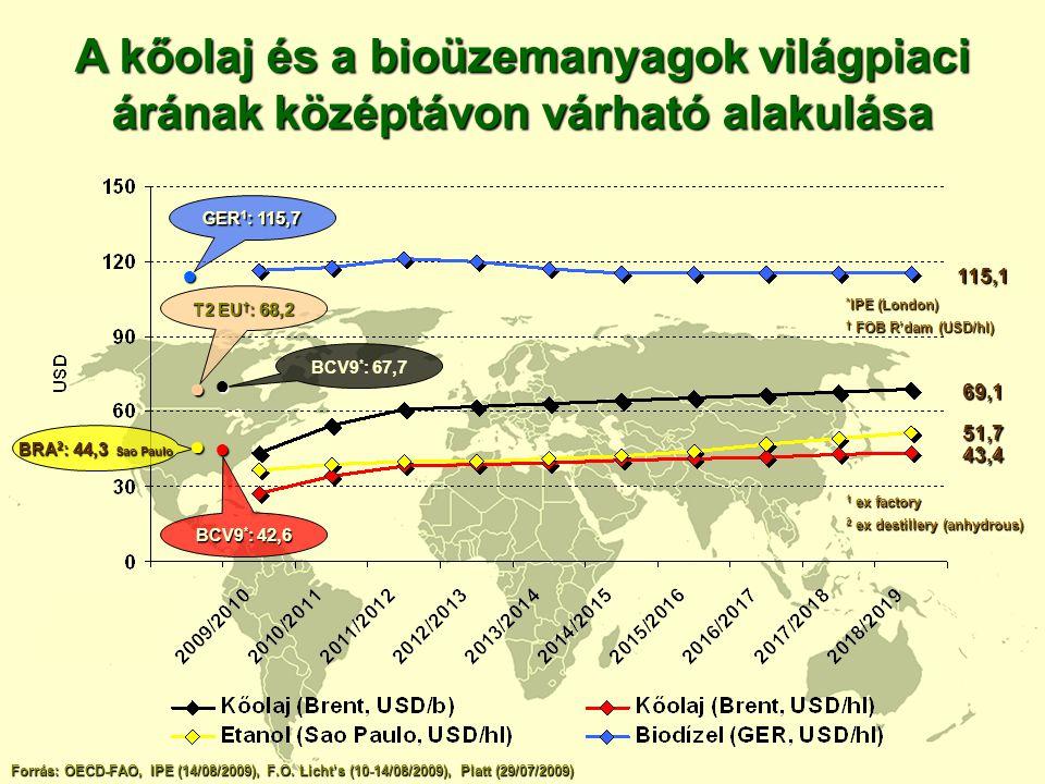 A kőolaj és a bioüzemanyagok világpiaci árának középtávon várható alakulása Forrás: OECD-FAO, IPE (14/08/2009), F.O. Licht's (10-14/08/2009), Platt (2