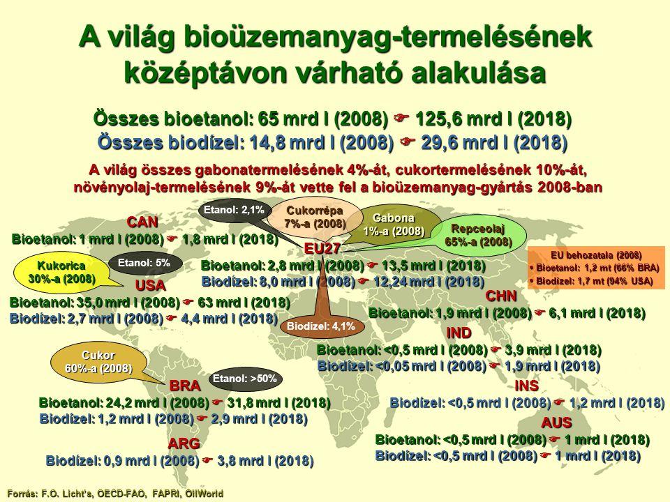 A világ bioüzemanyag-termelésének középtávon várható alakulása Forrás: F.O. Licht's, OECD-FAO, FAPRI, OilWorld USA Bioetanol: 35,0 mrd l (2008)  63 m