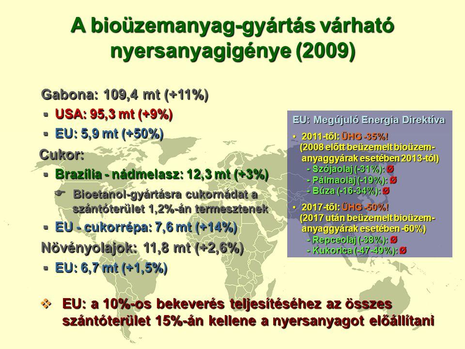 A bioüzemanyag-gyártás várható nyersanyagigénye (2009) Gabona: 109,4 mt (+11%) Gabona: 109,4 mt (+11%)  USA: 95,3 mt (+9%)  EU: 5,9 mt (+50%) Cukor: