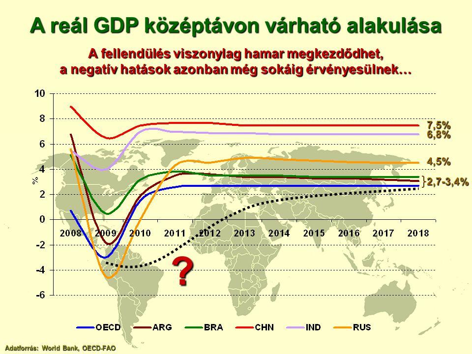 A reál GDP középtávon várható alakulása A fellendülés viszonylag hamar megkezdődhet, a negatív hatások azonban még sokáig érvényesülnek… Adatforrás: W