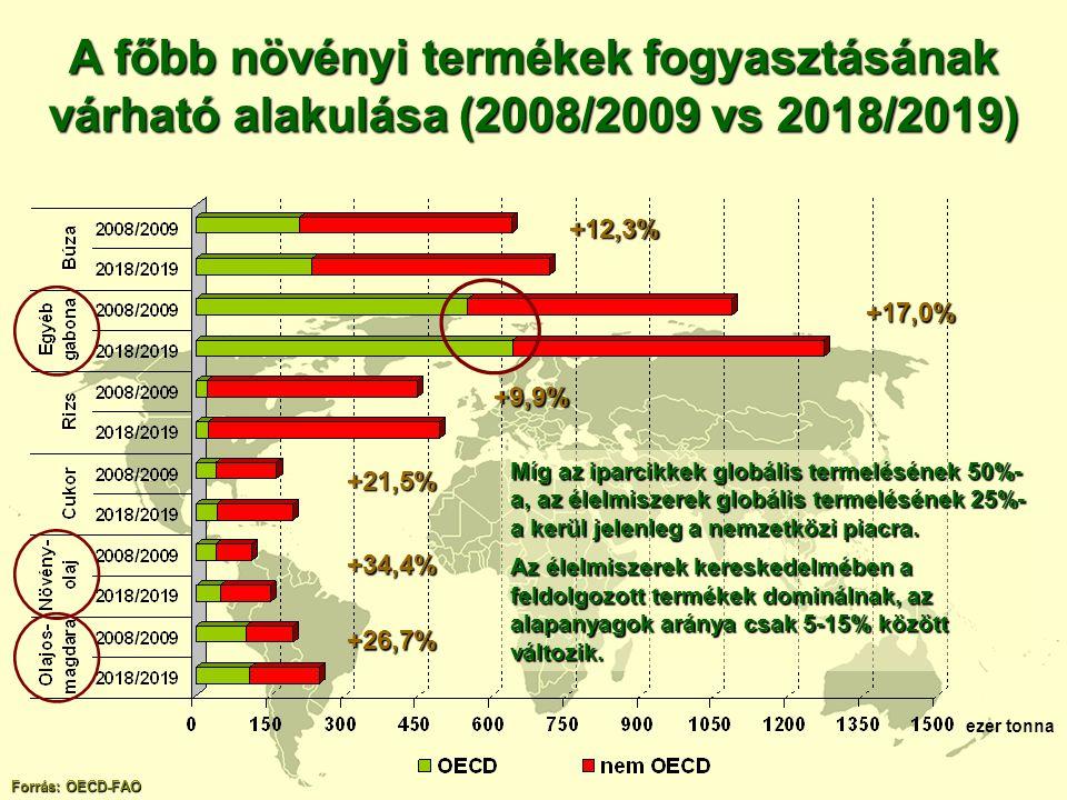 ezer tonna A főbb növényi termékek fogyasztásának várható alakulása (2008/2009 vs 2018/2019) Forrás: OECD-FAO +12,3% +17,0% +9,9% +21,5% +34,4% +26,7%