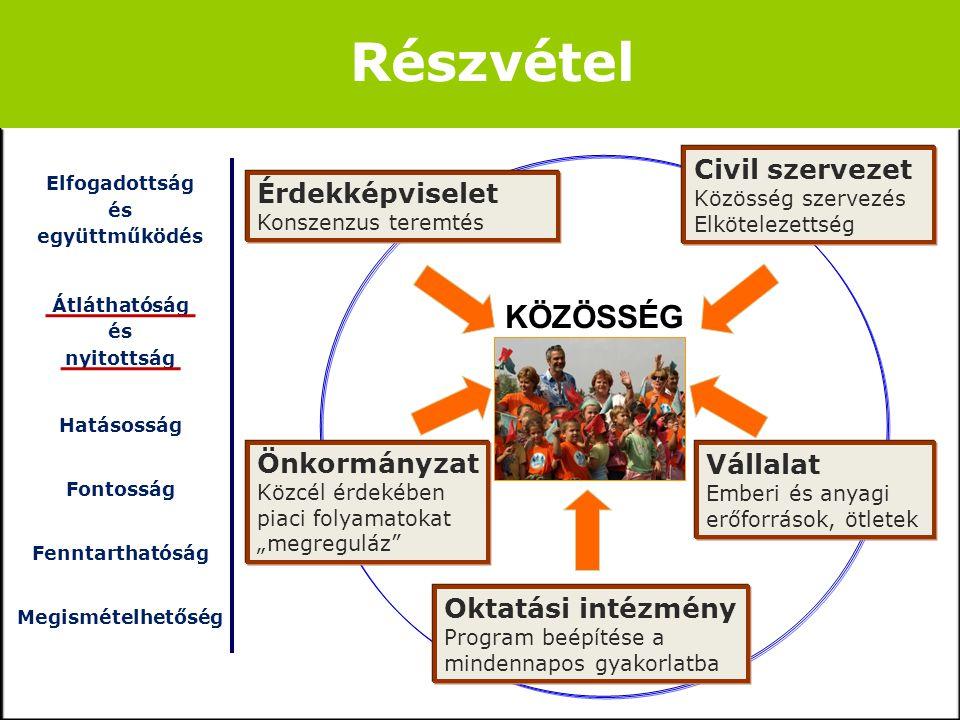 Elfogadottság és együttműködés Átláthatóság és nyitottság Hatásosság Fontosság Fenntarthatóság Megismételhetőség Fenntarthatóság.