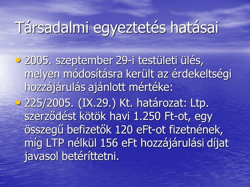 Társadalmi egyeztetés hatásai • 2005. szeptember 29-i testületi ülés, melyen módosításra került az érdekeltségi hozzájárulás ajánlott mértéke: • 225/2