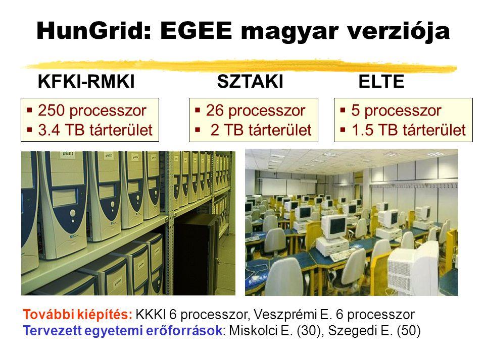  250 processzor  3.4 TB tárterület  26 processzor  2 TB tárterület  5 processzor  1.5 TB tárterület SZTAKI ELTE KFKI-RMKI HunGrid: EGEE magyar verziója További kiépítés: KKKI 6 processzor, Veszprémi E.
