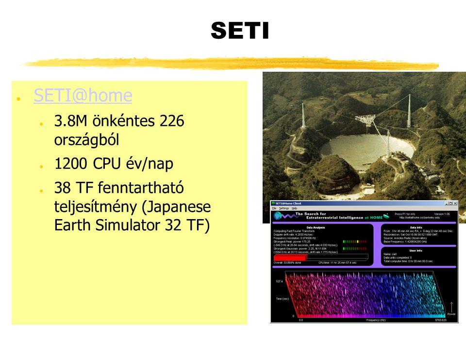 SETI ● SETI@home SETI@home ● 3.8M önkéntes 226 országból ● 1200 CPU év/nap ● 38 TF fenntartható teljesítmény (Japanese Earth Simulator 32 TF)