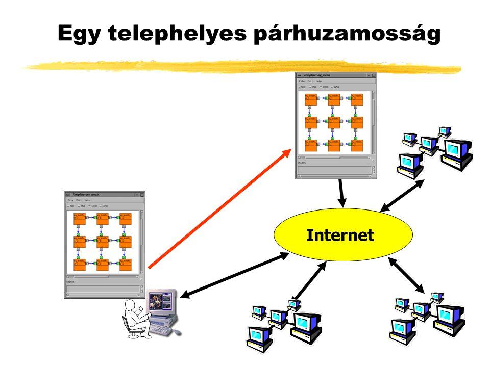 Egy telephelyes párhuzamosság Internet