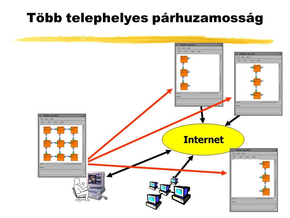 Több telephelyes párhuzamosság Internet
