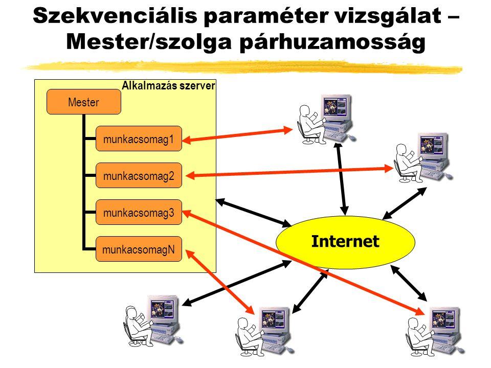 Szekvenciális paraméter vizsgálat – Mester/szolga párhuzamosság Internet Mester munkacsomag1 munkacsomag2 munkacsomag3 munkacsomagN Alkalmazás szerver