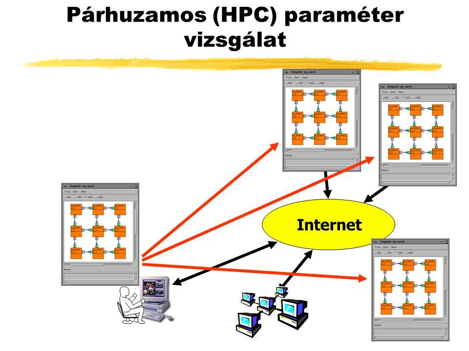 Párhuzamos (HPC) paraméter vizsgálat Internet