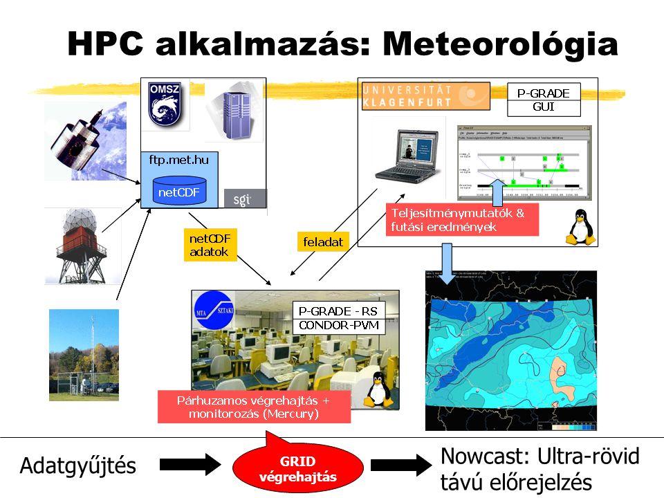Adatgyűjtés Nowcast: Ultra-rövid távú előrejelzés GRID végrehajtás HPC alkalmazás: Meteorológia