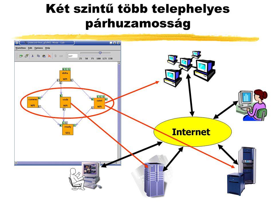 Két szintű több telephelyes párhuzamosság Internet