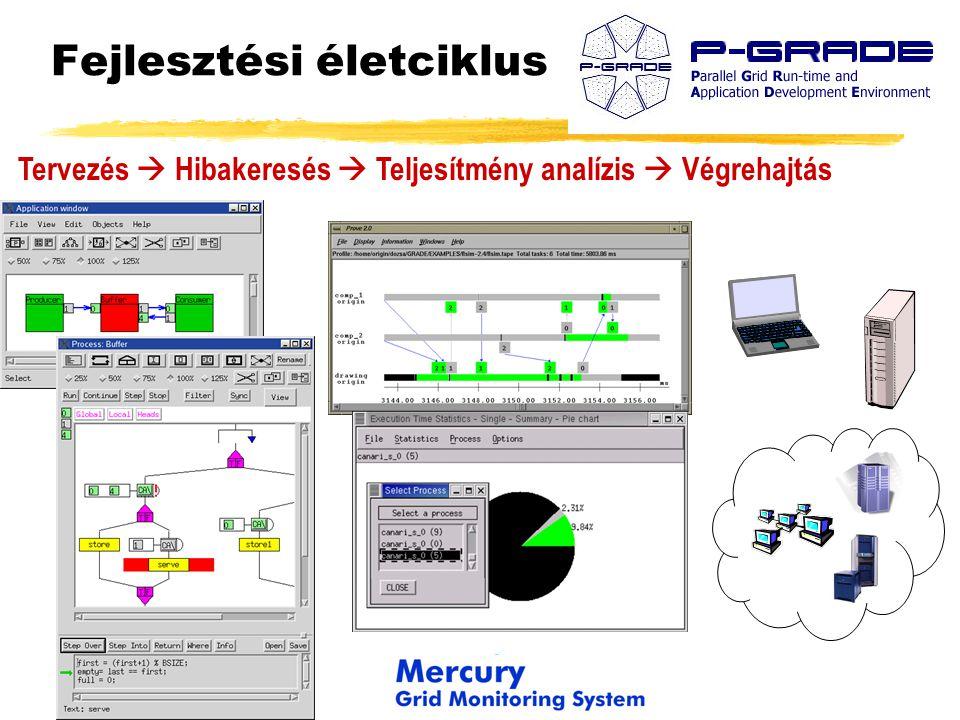 Fejlesztési életciklus Tervezés  Hibakeresés  Teljesítmény analízis  Végrehajtás