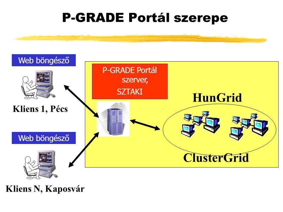 Kliens 1, Pécs Kliens N, Kaposvár P-GRADE Portál szerver, SZTAKI Web böngésző P-GRADE Portál szerepe HunGrid ClusterGrid