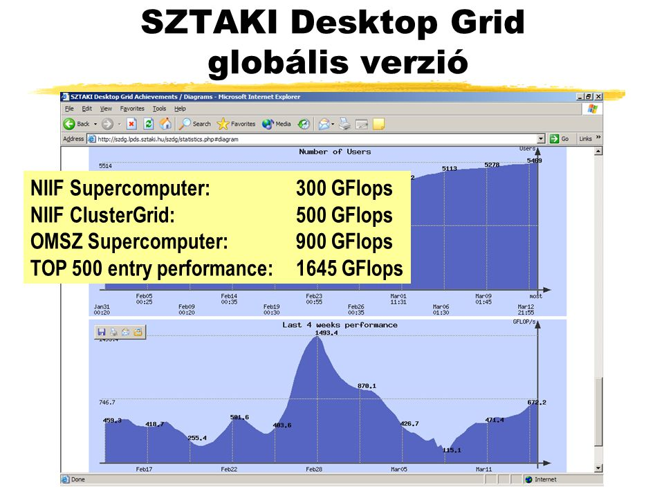 SZTAKI Desktop Grid globális verzió NIIF Supercomputer: 300 GFlops NIIF ClusterGrid: 500 GFlops OMSZ Supercomputer: 900 GFlops TOP 500 entry performance:1645 GFlops