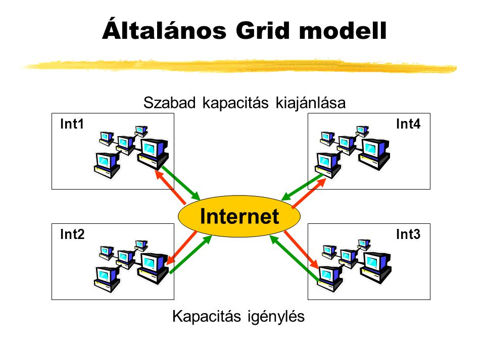 SZTAKI Cluster Grid (SZCG) ● Célja: ● Grid technológia alkalmazása azon intézményekben, ahol klaszterek állnak rendelkezésre ● Felépítése hierarchikus ● Lokális SZCG ● Mercury, PVM, Condor, P-GRADE ● Globális SZCG ● Mercury, PVM, MPI, Condor, Condor-G, Condor DAGMan, GT-2, GT-3, P-GRADE, GridSphere, P-GRADE portál, P- GRADE bróker