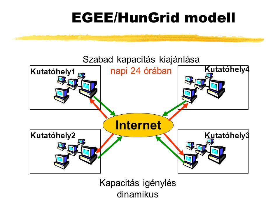 EGEE/HunGrid modell Internet Szabad kapacitás kiajánlása napi 24 órában Kapacitás igénylés dinamikus Kutatóhely1 Kutatóhely2Kutatóhely3 Kutatóhely4