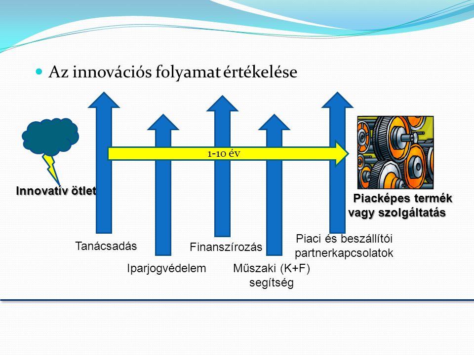  Az innovációs folyamat értékelése Innovatív ötlet Piacképes termék vagy szolgáltatás Tanácsadás Iparjogvédelem Finanszírozás Műszaki (K+F) segítség Piaci és beszállítói partnerkapcsolatok 1-10 év